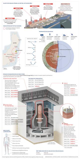 esquema del accidente de fukushima daichi