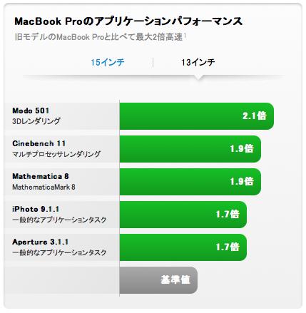MacBook Pro 13インチのパフォーマンス、2010年4月モデルと2011年2月モデルの比較