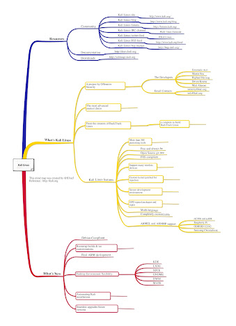 Mind Map Linux Kali Linux Forums