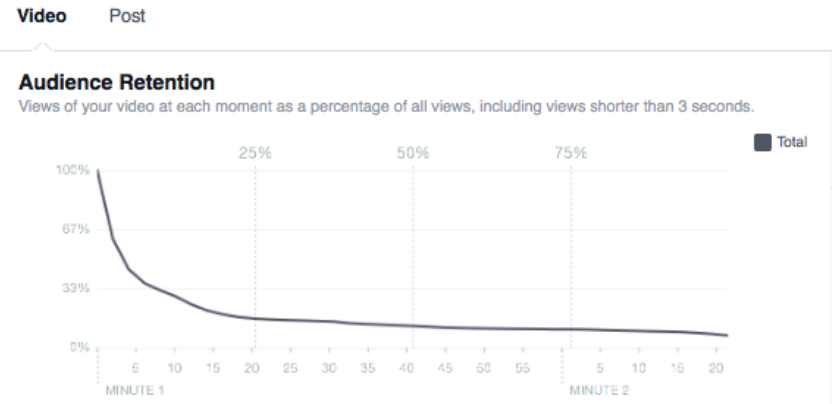 16 Video Metrics Your Boss Actually Cares About