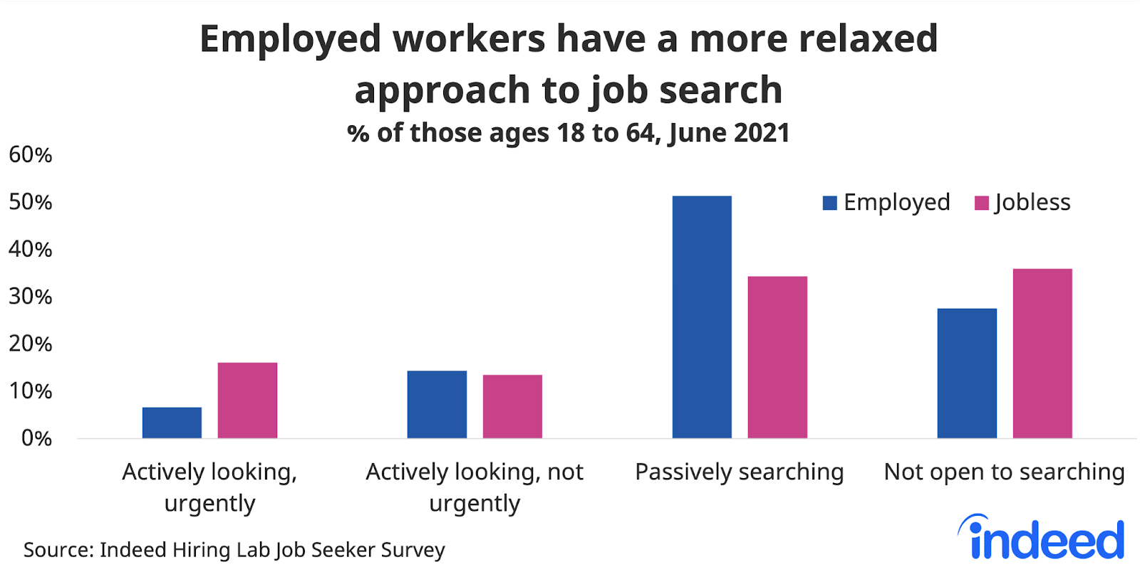 """Bar chart titled """"Employed workers have a more relaxed approach to job search."""""""