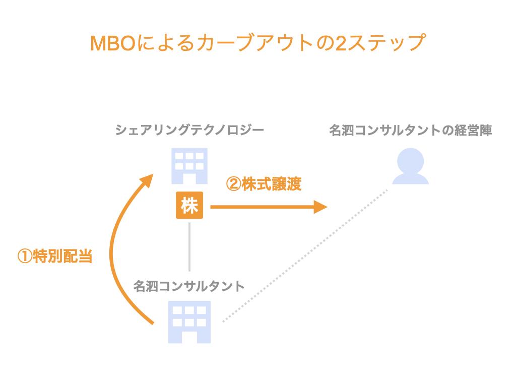 MBOによるカーブアウトの2ステップ