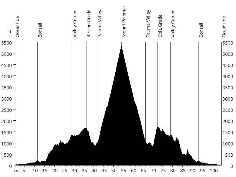 Oceanside - Mount Palomar - Oceanside • Route Profile