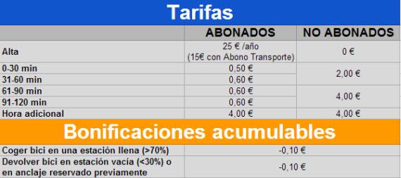 BiciMAD, bicicletas públicas de Madrid (I). Horario, Tarifas y Altas, Estaciones