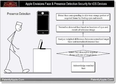 Los próximos dispositivos de Apple integrarían reconocimiento facial