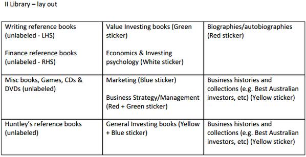 Intelligent Investor bookshelf classification system