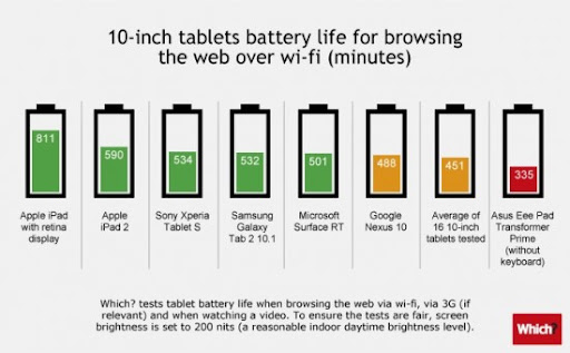 iPad dominates in tablet battery tests