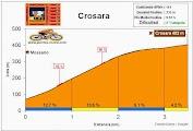 Altimetría Perfil Crosara