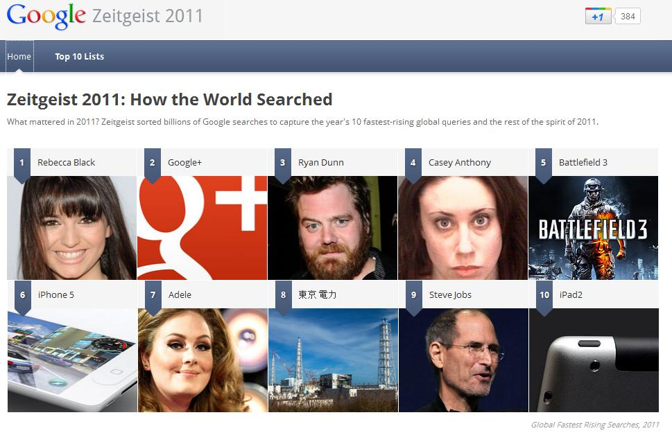 Looking Back on 2011 Top Searches with Google Zeitgeist