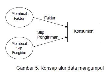 Arif susanto blogs diagram arus data dad part 1 konsep sumber atau tujuan alur data ccuart Choice Image