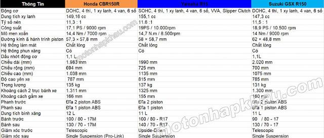 So sánh CBR150R, R15 và GSX-R150