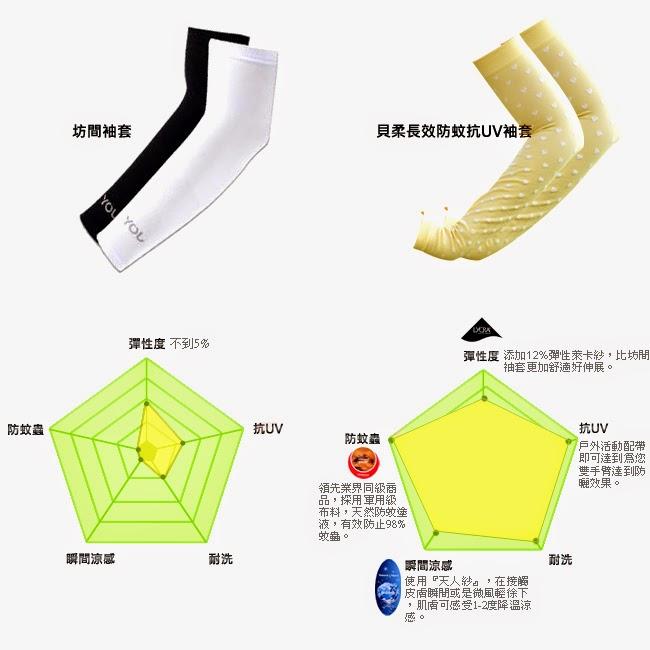 貝柔抗UV防蚊萊卡冰涼紗防曬袖套