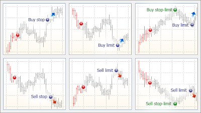 Different types of forex orders