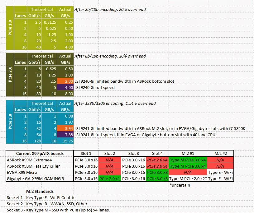 ATB-PCIe_lanes_X99M_M.2_slots.jpg