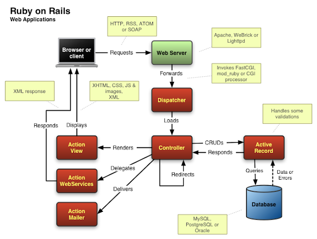 Ruby on Rails Architecture Diagram