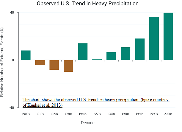 severe rain time series USA