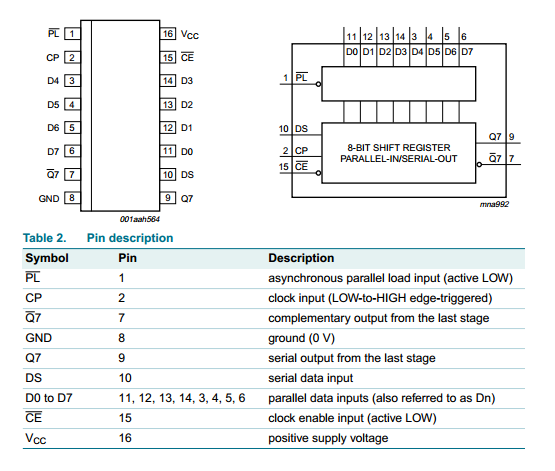 74HC165 8-bit parallel-in/serial out shift register