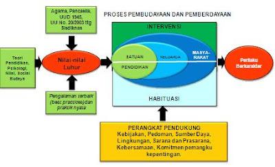 Pendidikan Karakter Bangsa
