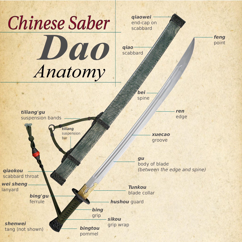 Chinese Saber Schema