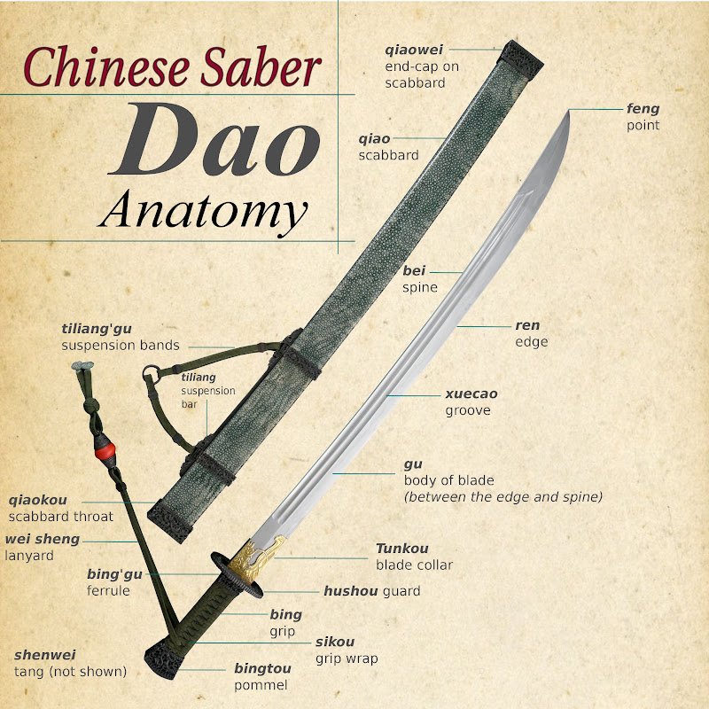 Diskusi : Pedang, saber, dao dan sekitarnya