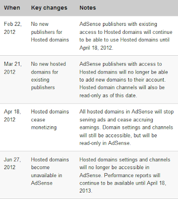 adsense%2520for%2520domain Adsense for Domain Closing Soon