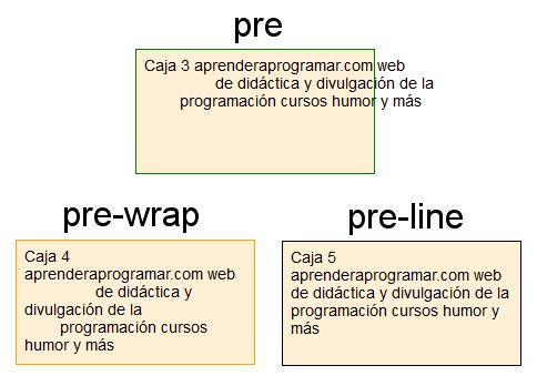 white-space pre pre-wrap pre-line css
