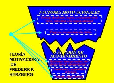 Irving Frederick Herzberg Y Sus Teorías De Motivación En El