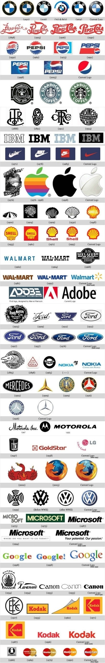 Popular Brand Logos Evolution