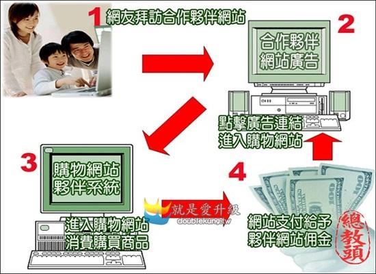 網路行銷教學系列-運用聯盟行銷來創造收入和發展事業體