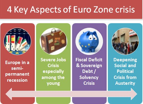 Four Aspects of the crisis in Europe