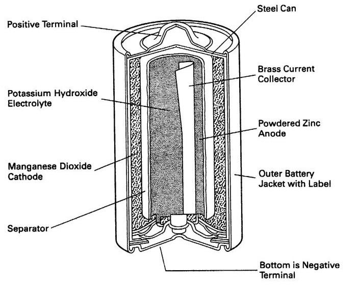 bagaimana cara kerja baterai dan apa yang terjadi saat