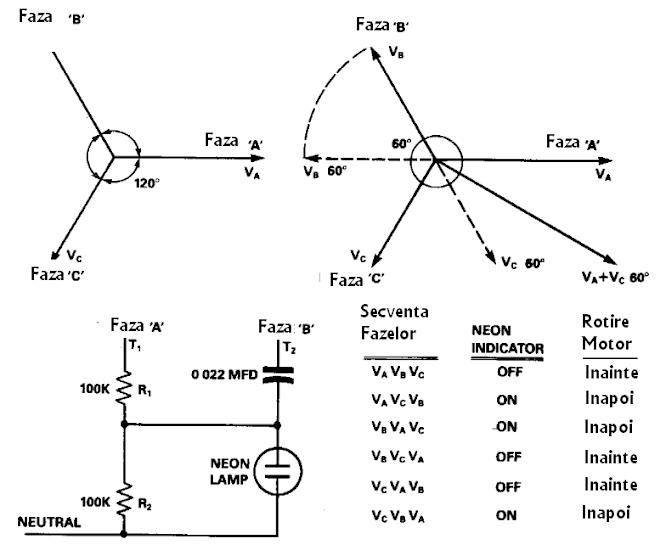 indicator succesiune faze motor