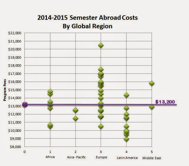 Chart of global study abroad costs