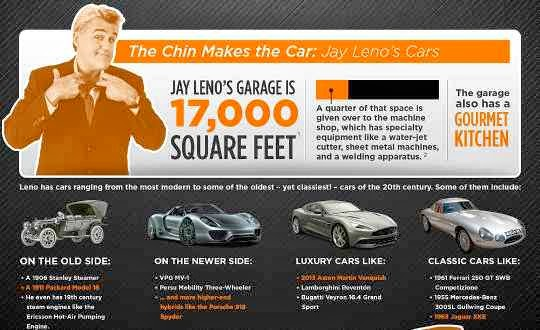 Celebrity car collections from Hollywood - Jay Leno comes out on top