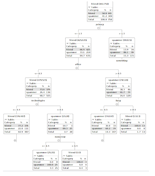 generated output from decision tree learner