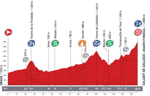La Vuelta 2013. Etapa 16. Graus - Sallent de Gállego. Aramón Formigal. @ Unipublic