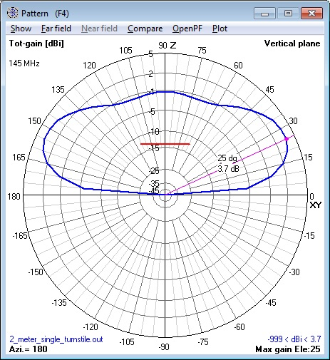 144 MHz single Turnstile Antenna elevation