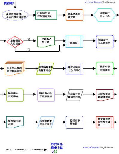 如何從海外運車回台灣流程說明簡介