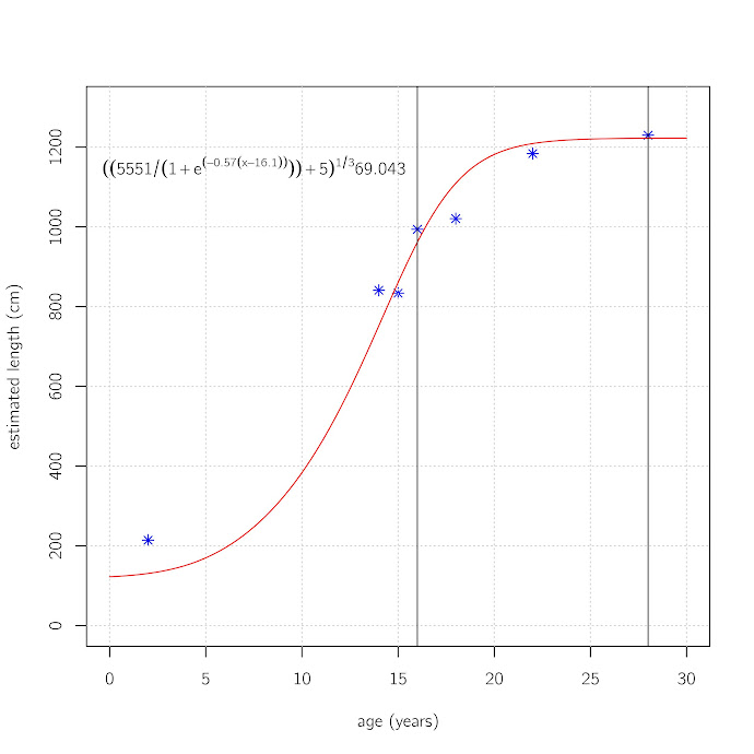 Growth curve for Tyrannosaurus rex, modified from Erickson et al. 2004