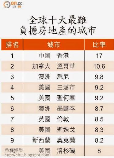 全球十大最難負擔房地產的城市