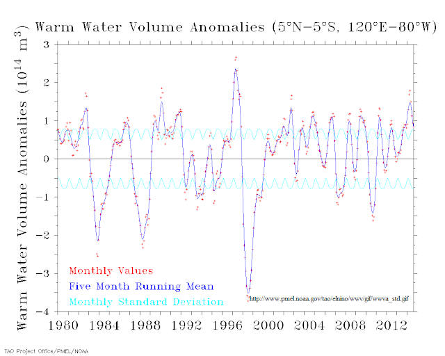 Warm water volume anomalies