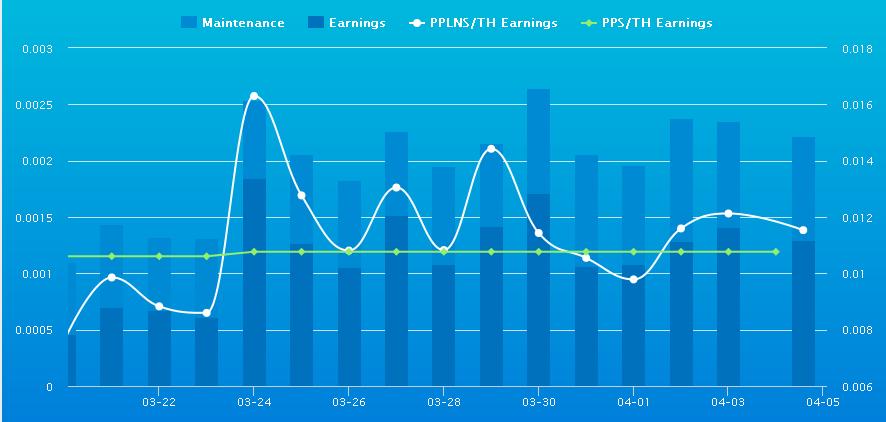 BitMain график доходности майнинга биткоинов