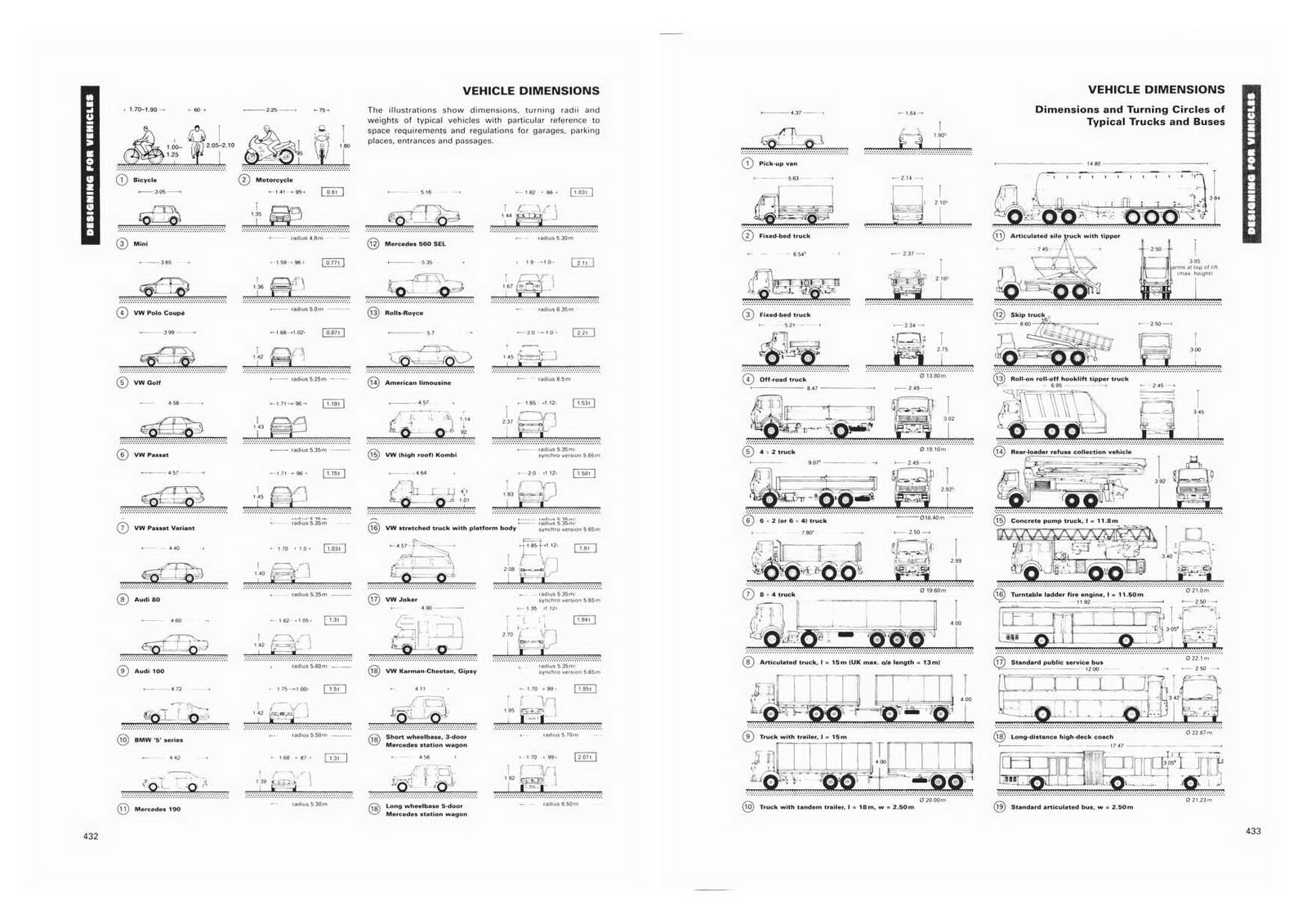 vehicles dimension. Urban Reserve  parking design guidelines Neufert