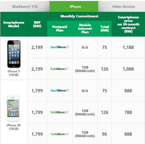 Maxis iPhone 5 Postpaid Plans