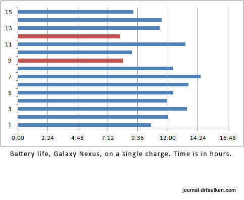 fifteen days of Samsung Galaxy Nexus battery data
