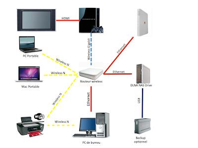Exemple de réseau domestique avec serveur NAS