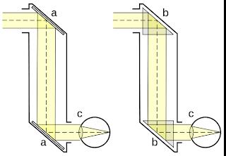 Build a Periscope