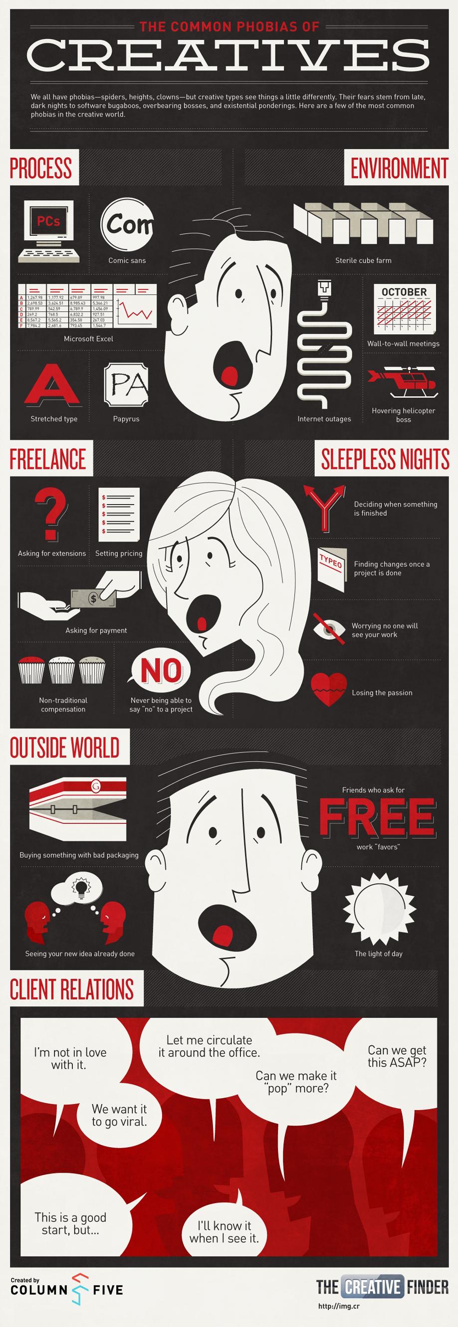 Las fobias más comunes de los creativos