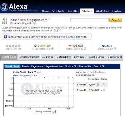 Ranking Dasar 'Dasar SEO' di Alexa