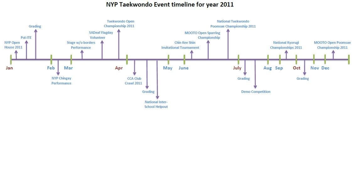 Nyp Tkd Event Timeline